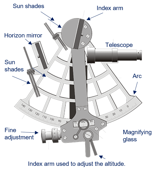 Sextant labled for learning
